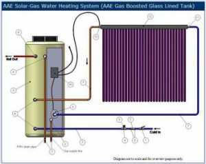 AAE 260 litre vitreous enamel gas storage system