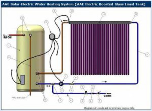 Electric Boosted Solar Hot Water diagram