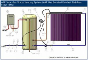 Instantaneous Gas-boosted systems