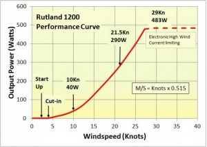 rutland-1200-performance-curve