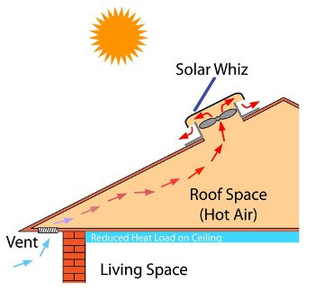 Diagram showing how solar ventilator cools the roof space
