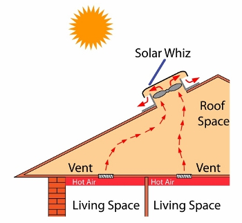 Diagram showing how solar ventilator cools the living space