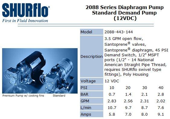 Shurflo 2088 pump