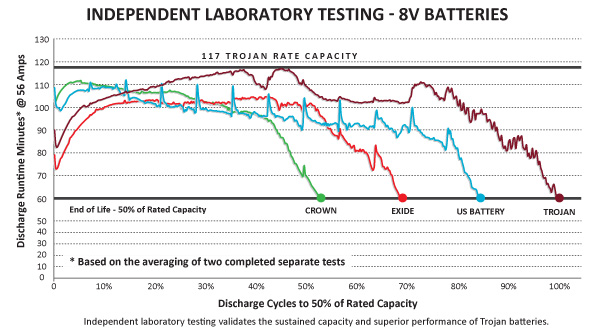 compare discharge cycles of batteries