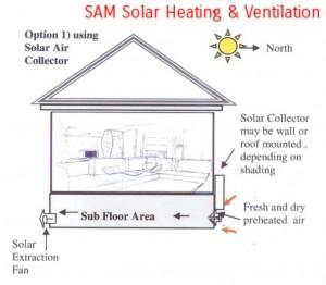 Suib-floor vantilation diagram