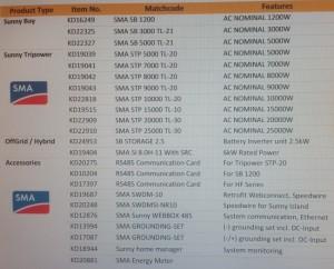 SMA Australian inverter List