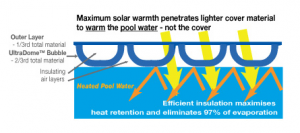 how a pool-cover works