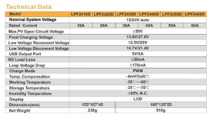 LEA Specifications
